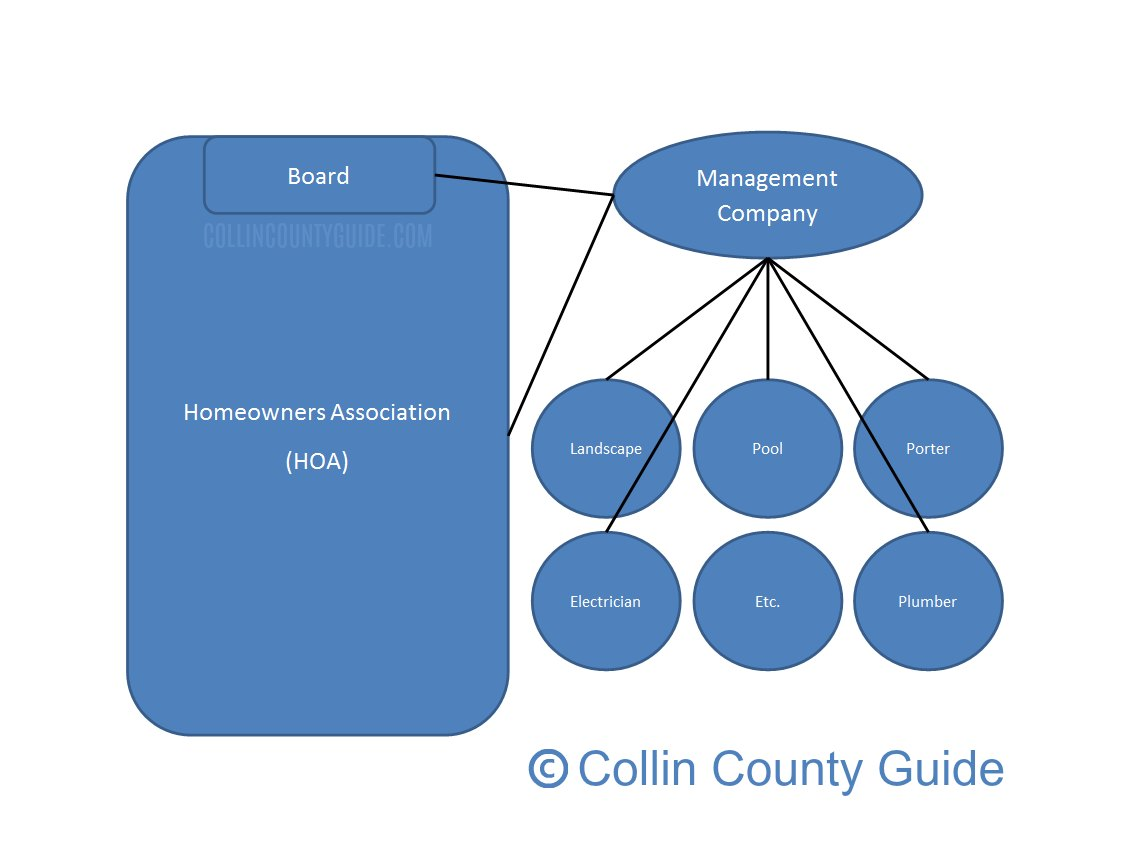 graph of how an HOA works